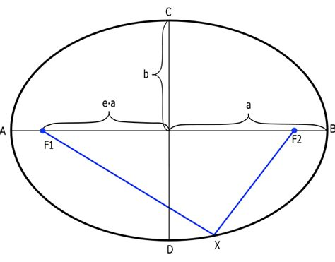 conic sections grapher image gallery ellipse calculator