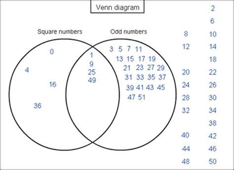 nrich venn diagrams various venns nrich maths org