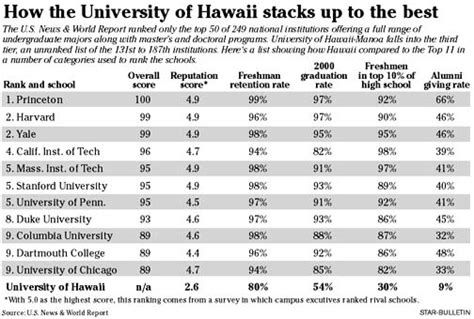 Mba Rankings Of Hawaii by Honolulu Bulletin Hawaii News