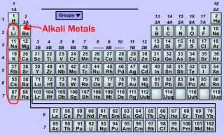 Kryptonite Periodic Table Explosion Friday Alkali Metals Electron Caf 233