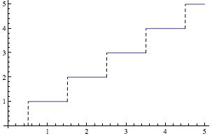 pattern test mathematica is there a term called stair step performance testing