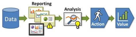 reporting vs analysis what s the difference adobe