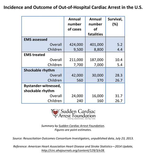 Out Of Hospital by Aha Releases Statistics On Out Of Hospital Cardiac