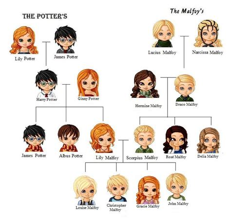 emma watson family tree the potters and the malfoys