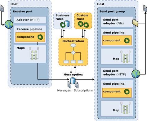 high level solution design document template biztalk server recommendations for installing sizing