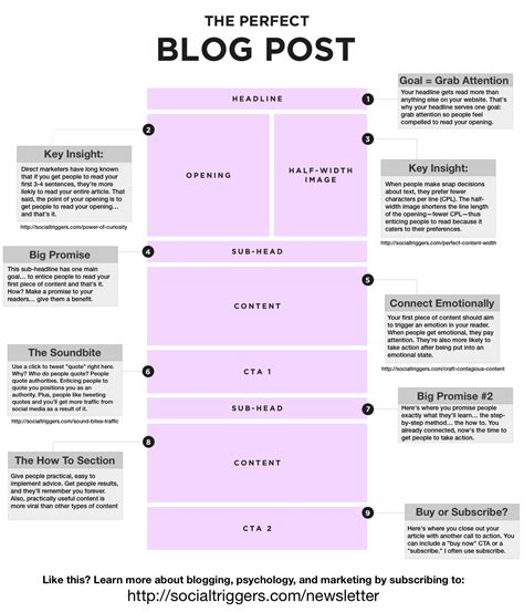 best blogger templates for writers how to write the perfect blog post social triggers