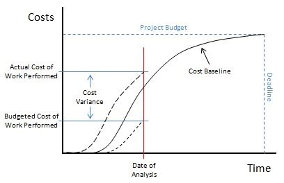 design baseline definition project cost management