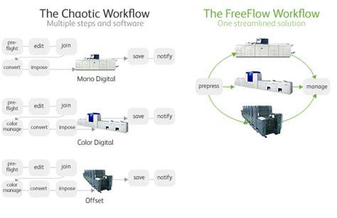 xerox workflow freeflow automates prepress steps