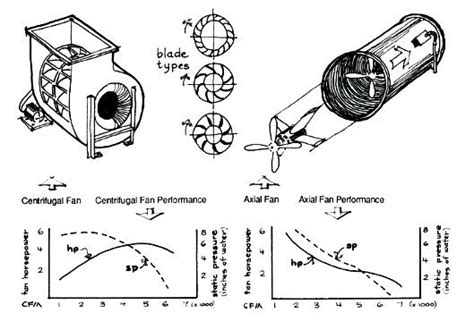 Centrifugal Vs Vane Axial Fans