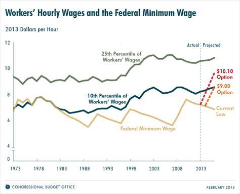 minimum wage effects pros and cons of raising illinois minimum wage
