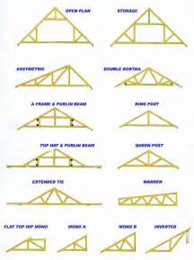 how to select roof trusses for your house biytoday