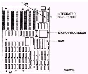integrated circuit and terminologies use the terms integrated circuits microprocessor and system board in a meaningful sentence 28