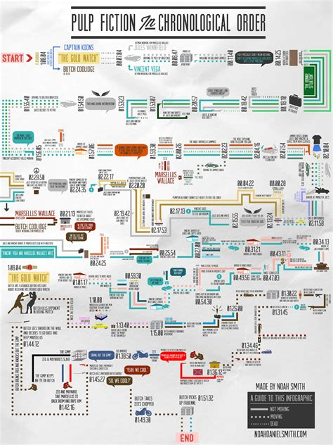 history flowchart pulp fiction images pulp fiction infographic hd wallpaper