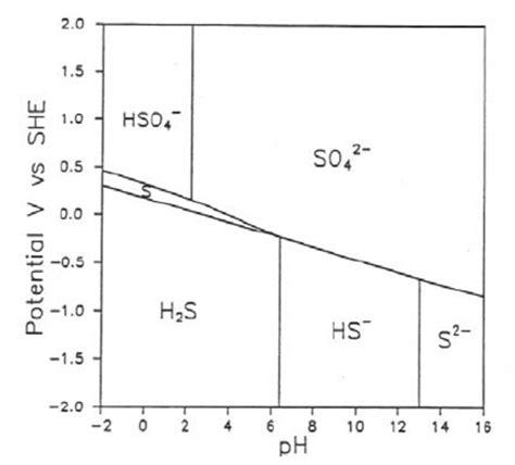 diagramme potentiel ph eau fer p h diagram for water wiring diagrams schematics