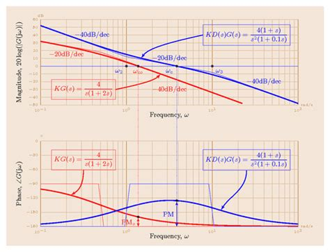 bode diagram systems ece tutorials