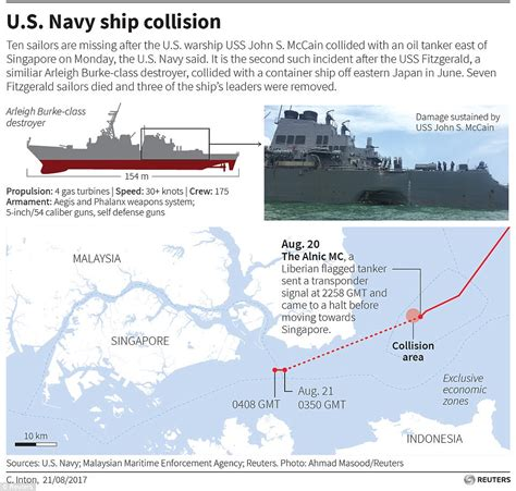 boat crash near skyway ten missing as uss john s mccain collides with oil tanker