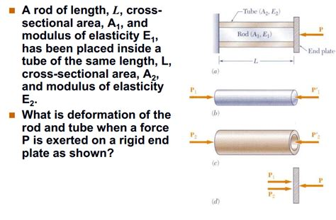 cross sectional area of rod mechanical engineering archive february 18 2014 chegg com