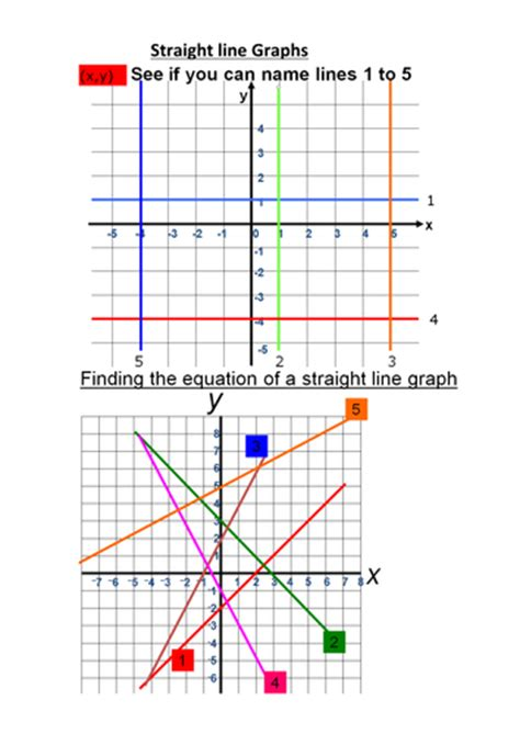 Drawing Y Mx C Tes by Practice Plotting Line Graphs By Baskinit