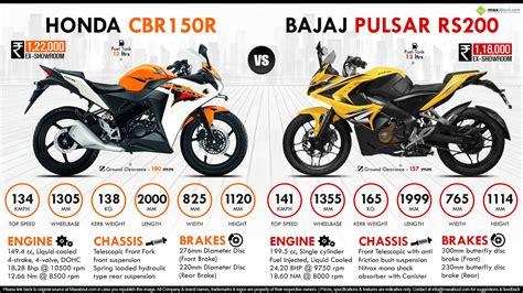 honda cbr 180cc bike price honda cbr150r vs bajaj pulsar rs200 maxabout