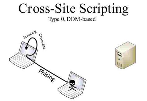 xss detailed tutorial dom based xss attack tutorial how it works
