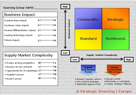 strategic sourcing plan template a template to position sourcing groups on the quadrant