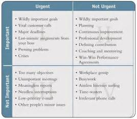 Time Management Quadrant Template by Time Management Matrix