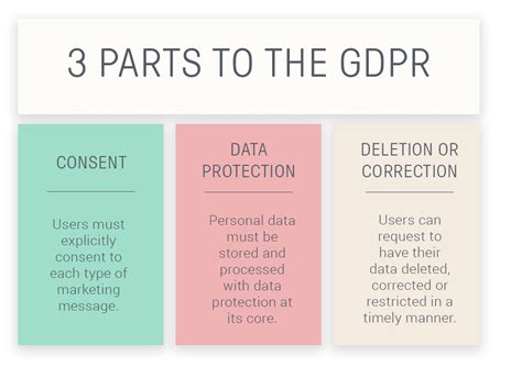 Gdpr For Ecommerce The Definitive Guide For Getting Ready Free Gdpr Checklist Gdpr Checklist Template