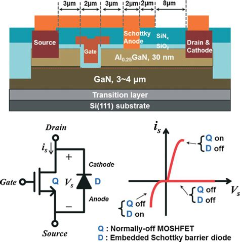 schottky barrier diode embedded algan gan switching transistor semiconductor today