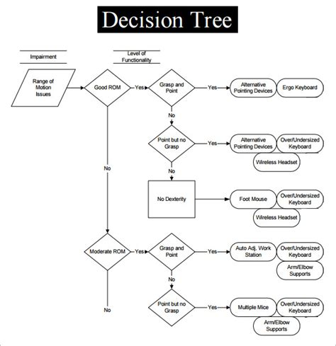 blank decision tree template all categories internetpaper