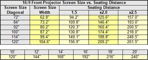 building  home theater part  introduction