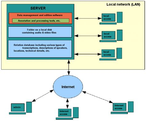 server model diagram client server model diagram related best free home
