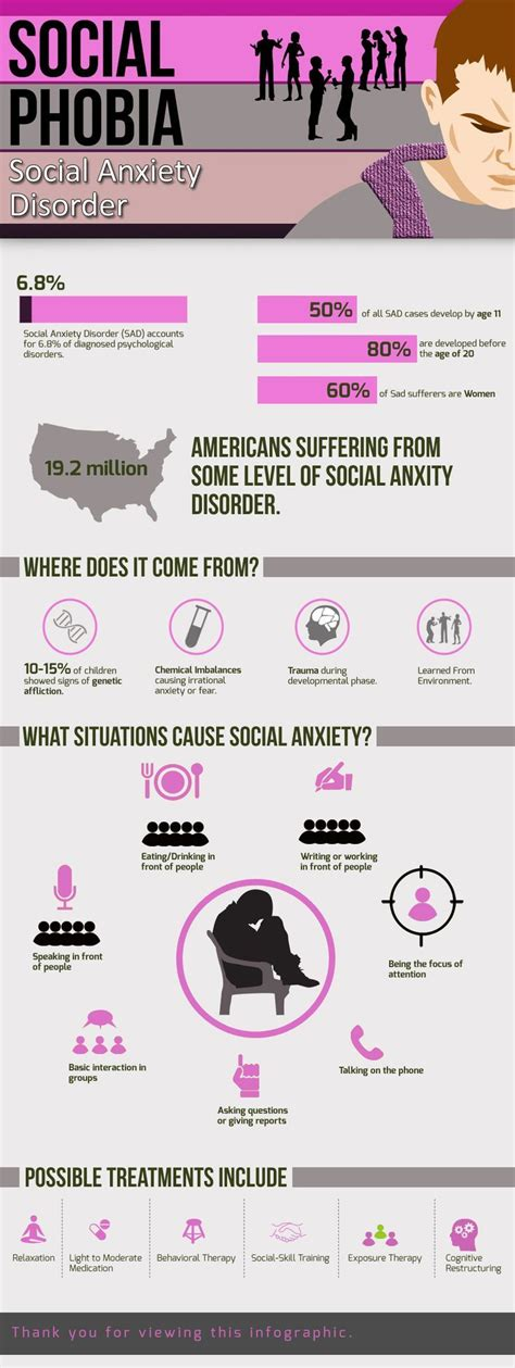 facts  social anxiety disorder pictures