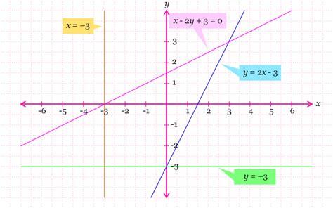 membuat grafik persamaan garis lurus di excel melukis persamaan garis lurus pendidikan matematika