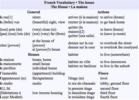 how to say house in french french vocabulary the house la maison to say it in