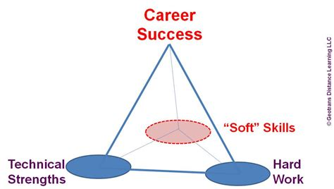 How Many Soft Skill Courses In An Mba by News Geotrans Learning Center