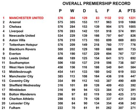 epl table chions league all time premier league table tkey co uk