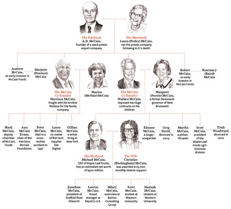 Ford Family Tree by Ford Family Tree Autos Post