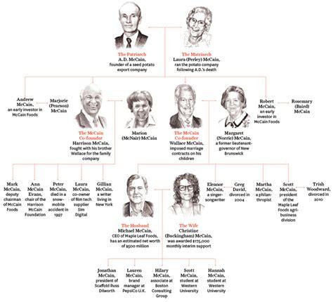volkswagen family tree ford family tree wikipedia autos post