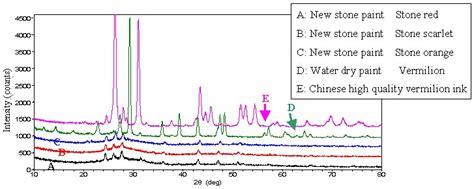xrd pattern deutsch analysis of glazing chemicals paints and a vermilion ink