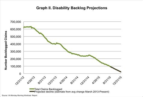 how to upgrade va disability the battle to end the va backlog update for aug 30 sep
