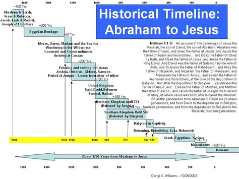 life of abraham lincoln timeline old testament timeline graphical last of all old