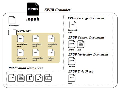 epub format structure digital publishing in the age of platform centricity p dpa