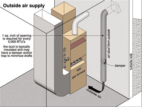 consider a fan located in a square duct combustion air for furnaces the ashi reporter