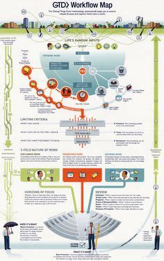 getting things done workflow gtd workflow chart flowchart chart and articles