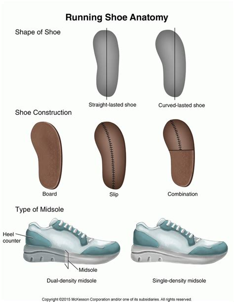 running shoe anatomy running shoe anatomy 28 images running shoes