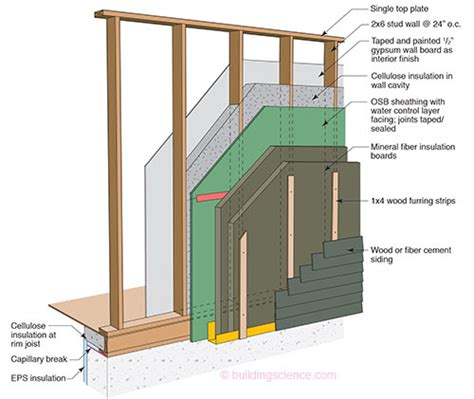 longboard siding thickness bsi 085 windows can be a continuous insulation and