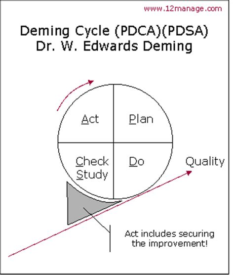 deming diagram pdsa deming cycle