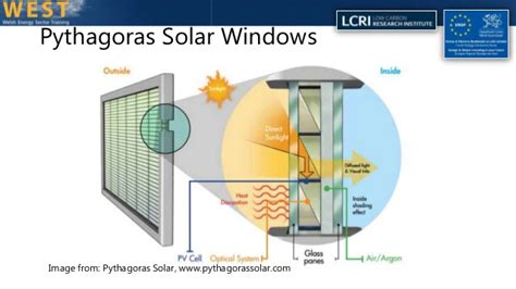 window technology building integrated photovoltaic solar glazing current