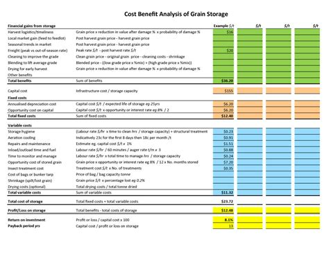 cost analysis template sle cost benefit analysis