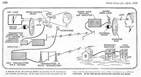 ark transmitter on boat new york city and the birth of the television industry